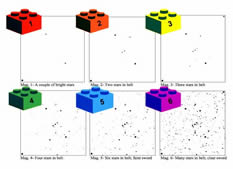 Star charts and LEGO blocks